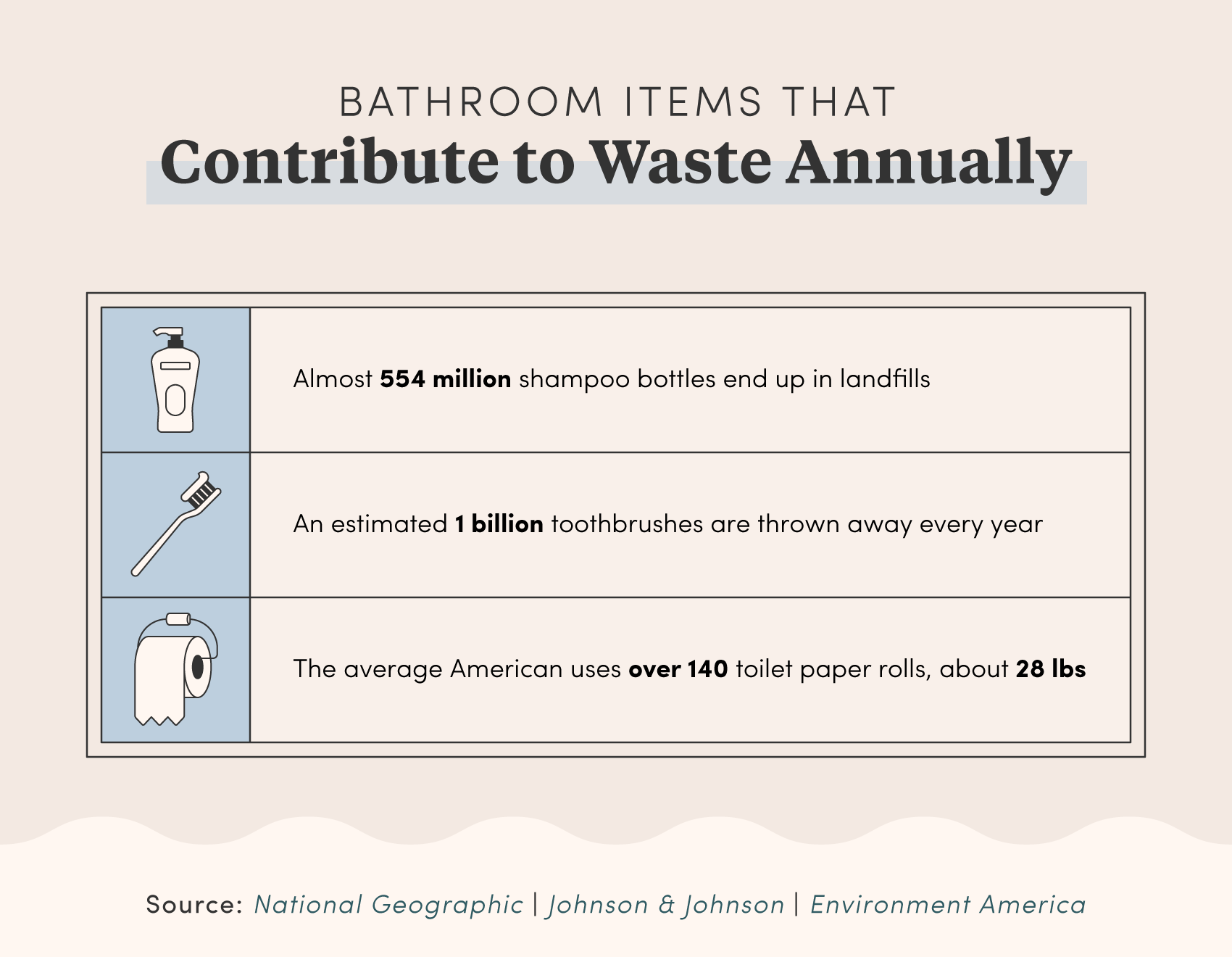 Bathroom Items That Contribute to Waste Annually