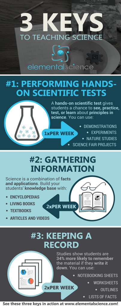 The Three Keys to Teaching Science {Infograph}