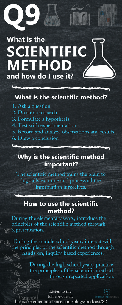 Learn what the scientific method is and how to incorporate it into your homeschool in this episode of the Tips for Homeschool Science Show from Elemental Science.