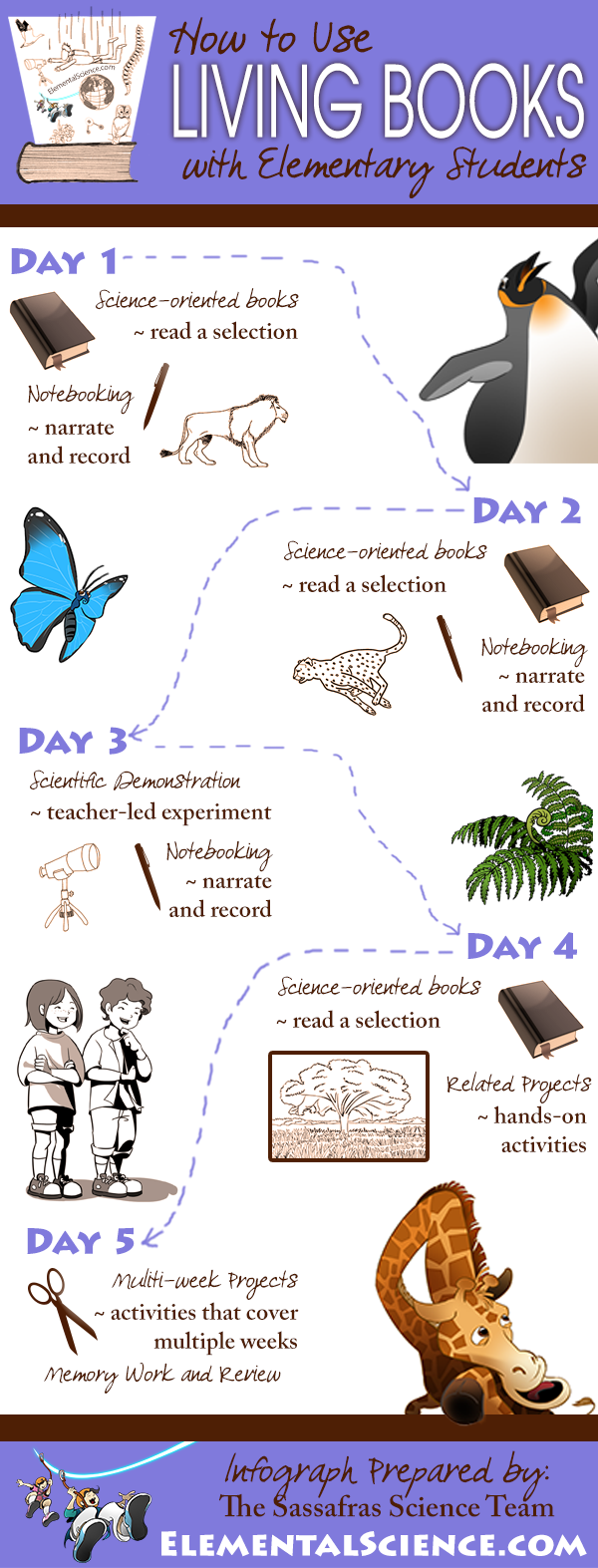 How to use living books to teach science to elementary students {Infograph by Sassafras Science}