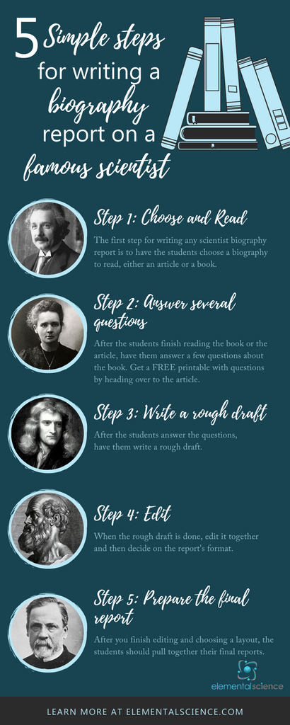 Have your students follow these steps to write a scientist biography report. See a fuller description at the Elemental Science website.
