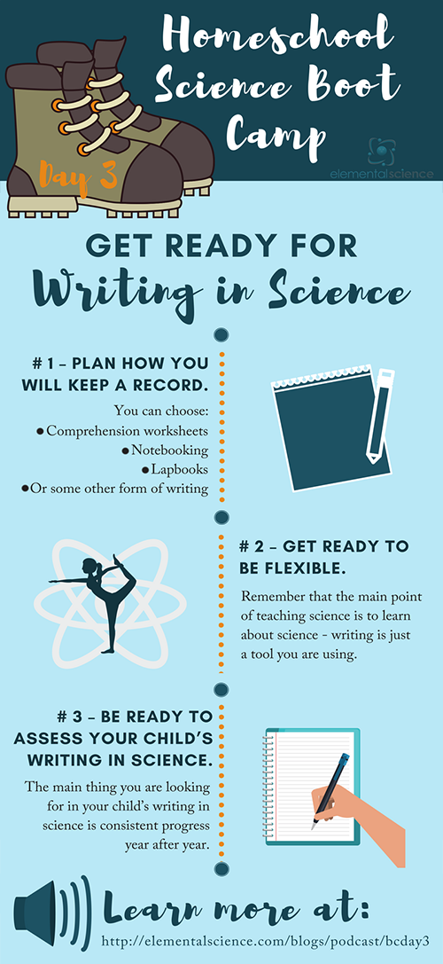 Homeschool Science Boot Camp Day 3 Get Ready For Writing In Science