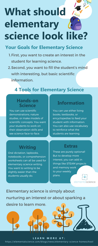 Learn your goals and tools for elementary science, plus how you can pull it all together in this article (and video) from Elemental Science.