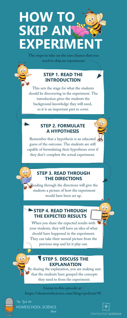 These five steps will help you skip an experiment, and still have a successful learning experience.