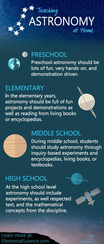 Astronomy - the study of the stars, planets, and all that other stuff that resides way out in space! Get ideas for how you can teach this subject at home!