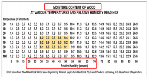Moisture Content of Wood with relative humidity chart