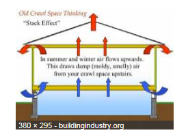 How a Crawl Space Works