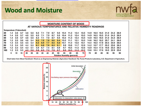 Wood and Moisture Content