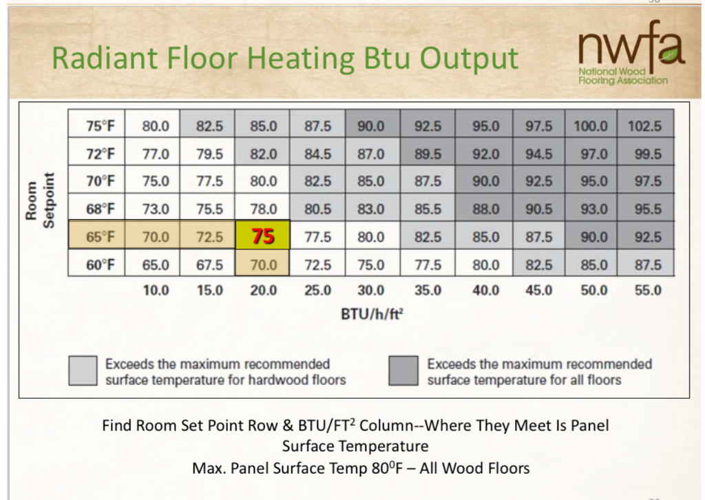 Radiant heat and hardwood flooring