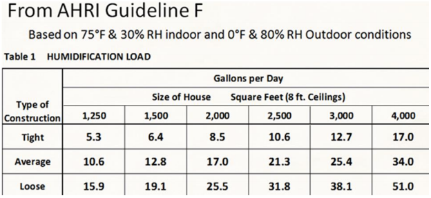 Moisture guidelines for installing hardwood flooring