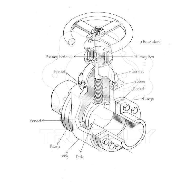Gate Valves | Double Disc | Wedge Type | Trupply