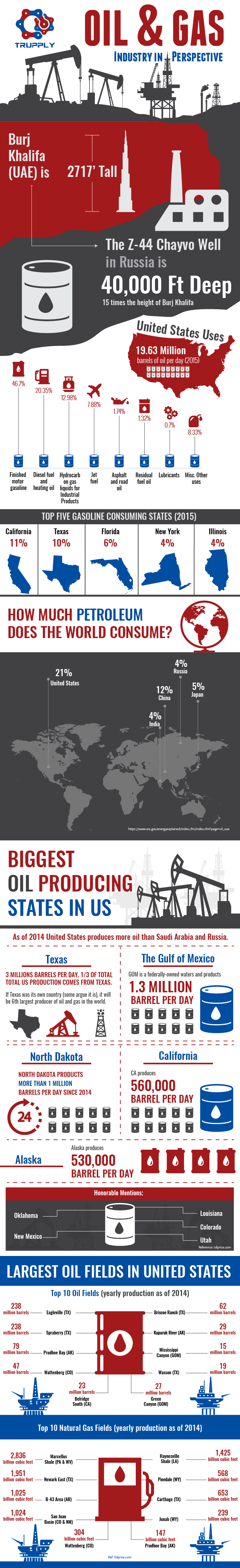Interesting Facts on O&G Industry