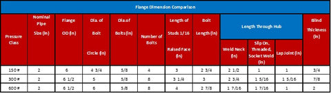 Pressure Classification of Steel Pipe Flange - A comparison