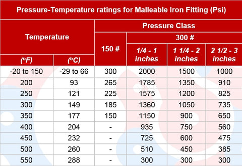 Malleable Iron Fitting Rating