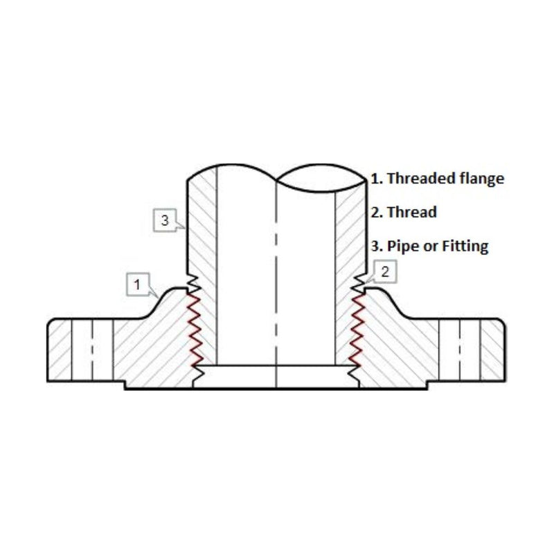 Threaded Flange | A105 | Diagram