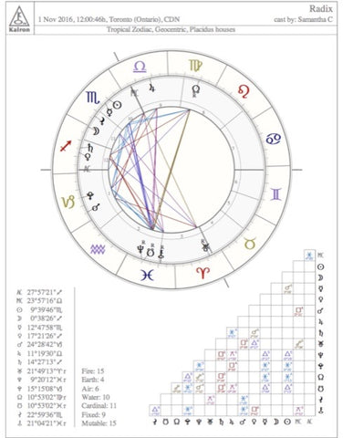 Astrology Intensive Beginners Course