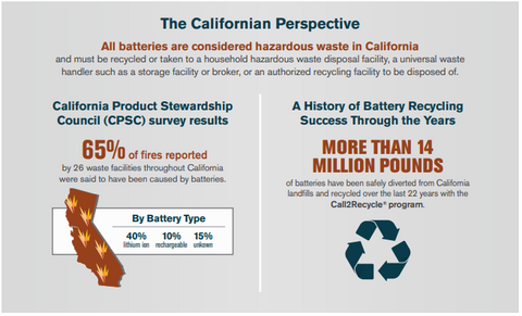 An image providing statistics regarding battery-related fires in California.