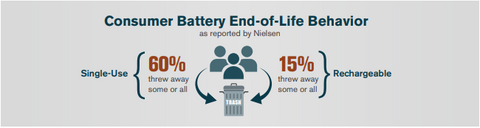 A graphic featuring statistics about battery waste vs recycling.