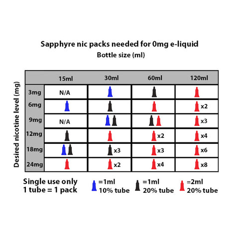 Sapphyre Nic Nicotine Pack Solution Chart