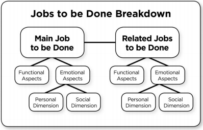 Jobs-to-be-done breakdown
