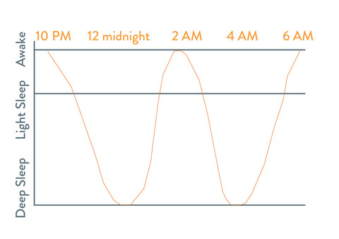 Adult Sleep Cycle How You Sleep Through The Night Between REM and Deep Sleep
