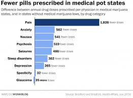 One striking chart shows why pharma companies are fighting legal marijuana