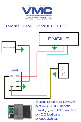 Basic_5 Pin_CDI_Wire_Color_Chart_large?14563276939878367627 5 pin cdi wire diagram wiring diagram for loncin 110 with 5 pin gy6 dc cdi wiring diagram at mifinder.co