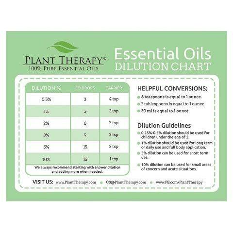 Plant Therapy - Essential Oil Dilution Chart Magnets