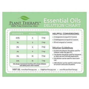 Plant Therapy - Dilution Chart Magnets