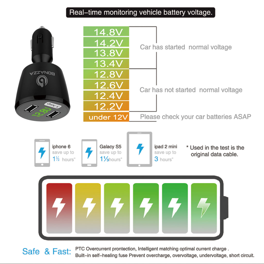 [DELUXE] Lightning Fast Universal Dual USB Port 5 Amp Car Charger Best For Apple iPhone/iPad/iPod/Samsung Galaxy/Nexus/LG/Motorola/Kindle/HTC Android Mobile Cell Phone - Lifetime Warranty!