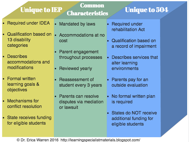 IEP or 504
