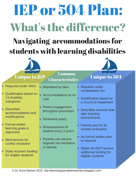 Difference between 504 and IEP