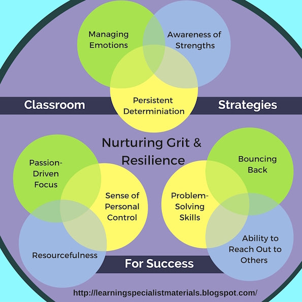 How to increase grit and resilience for students
