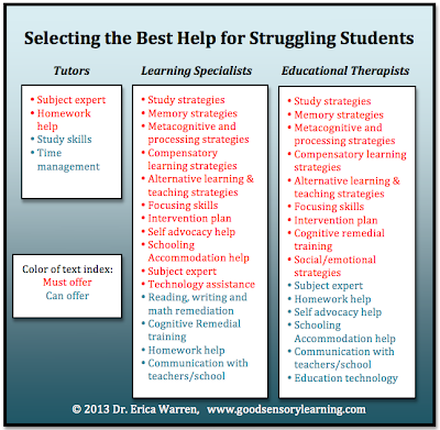 Finding the best professional help for students with learning disabilities