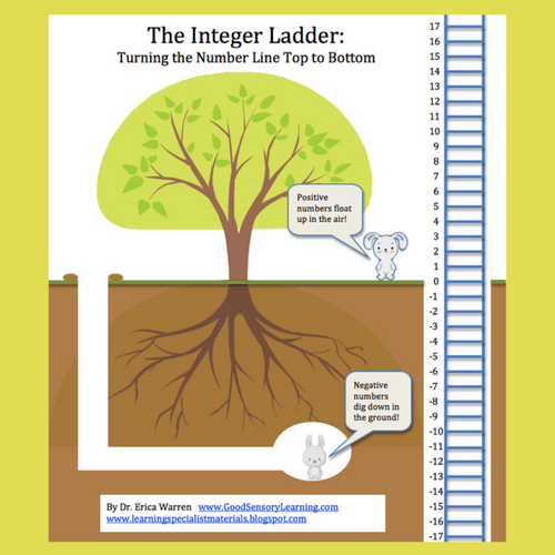 Bunnies and a ladder used to teach students about integers