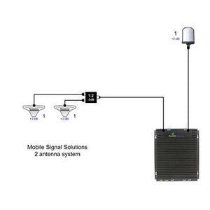 Distribution Indoor Antenna System - Signal Booster ZA