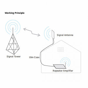 MR PowerMAX GSM 900/3G - Signal Booster South Africa  - 4