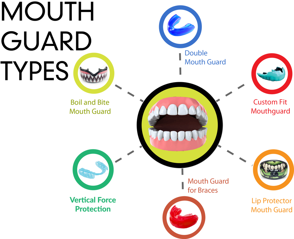 Types of Mouth Guards