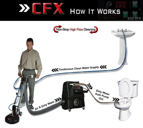 Rotovac CFX Continuous Extractor