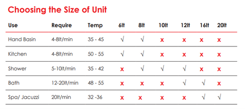 table explaining what size gas geyser is appropriate for different applications