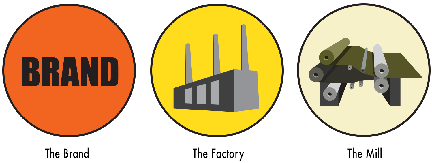 the brand, factory and mill