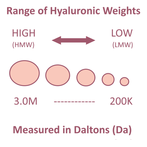 Compare Popular Hyaluronic Acid Serums with thousands of hyaluronic acid serums on the market, selecting the best hyaluronic acid serum for your skin can be utterly exhausting and confusing. We are here to help clarify and compare