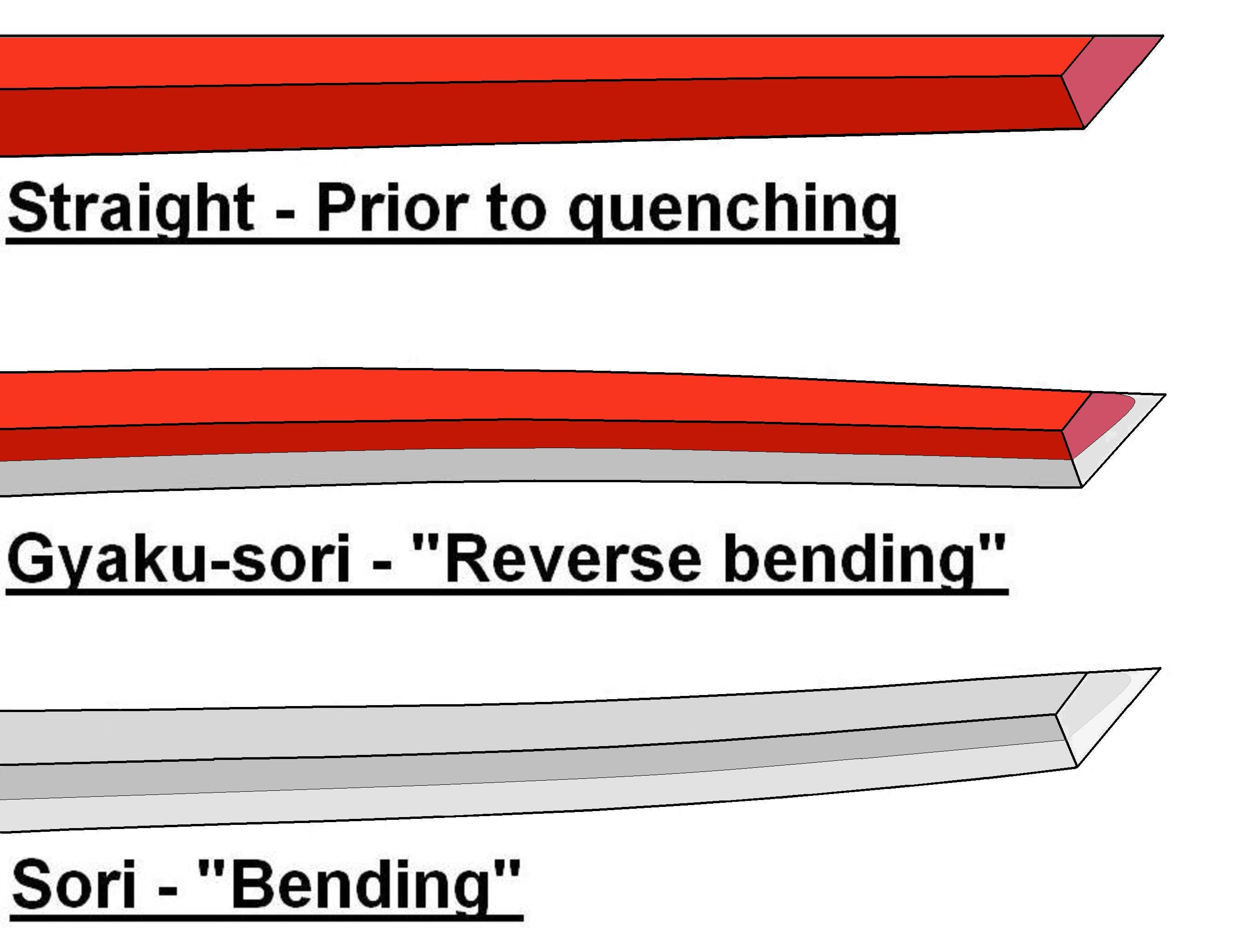 The 3 Layers of the Katana's