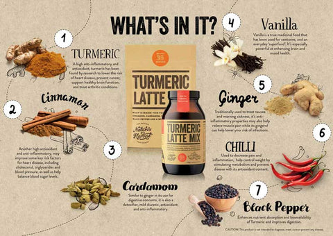 What's in our Turmeric Lattes
