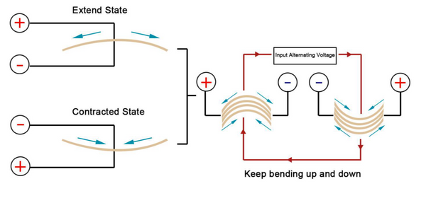 Diagram 3: The bone conduction drivers are made by metal vibration pieces that are covered by piezoelectric ceramics. The ceramic layers will bend the metal vibration pieces to make micro-vibrations according to the changes of input alternating voltage.