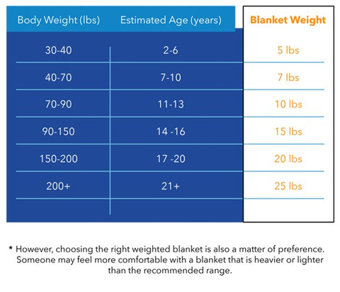 What Is A Weighted Blanket And Its Benefits