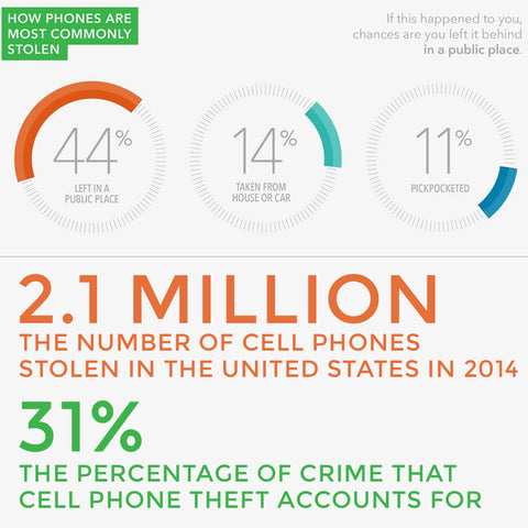 Cell phone theft in the United States Statistics