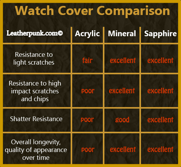 Watch Glass Cover Comparison Chart