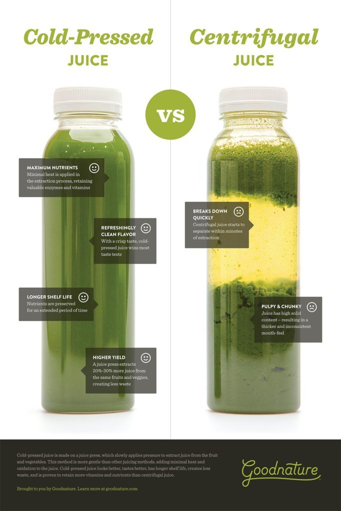 Cold-Pressed vs Centrifugal Juice – A Visual Comparison - Home Juice