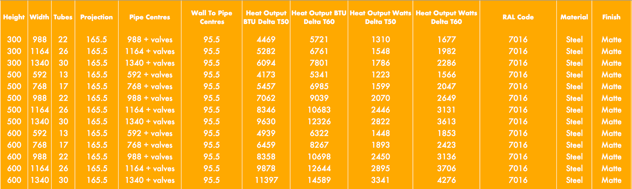 4 column radiator heat outputs